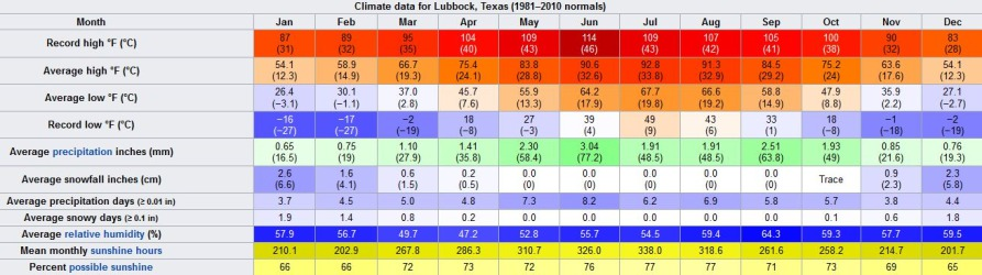 Relevé météo à Lubbock au Texas en prévision d'un voyage aux usa en famille