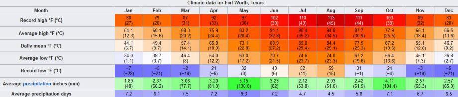 météo Fort Worth au texas lors d'un voyage aux USA en famille